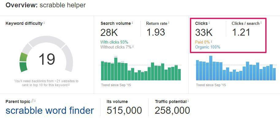Ahrefs Estimated Click Data