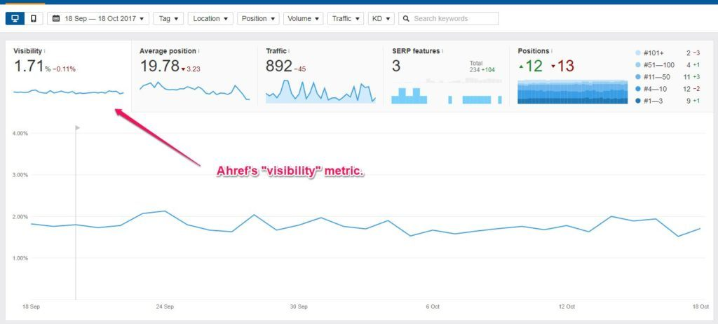 Ahrefs Visibility Metrics