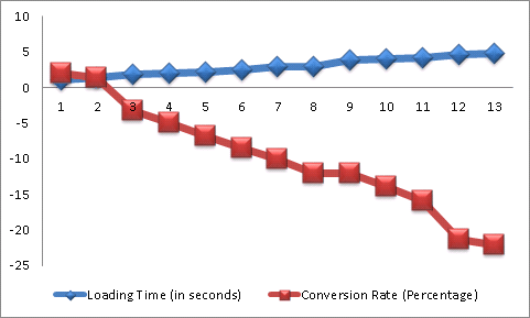 Loading Time and Conversion Rate