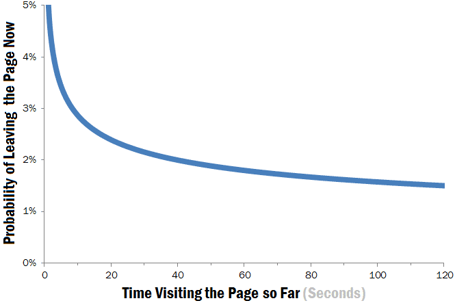 Time and Probability of Leaving the Page