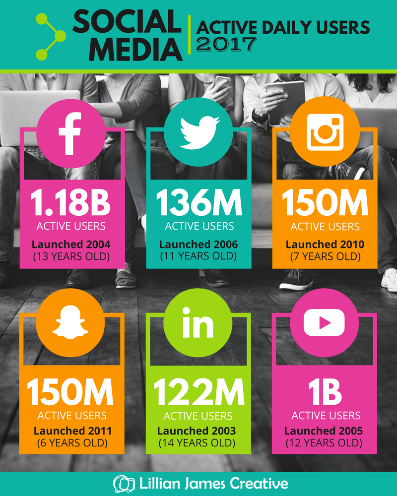 Social Media Active Daily Users 2017