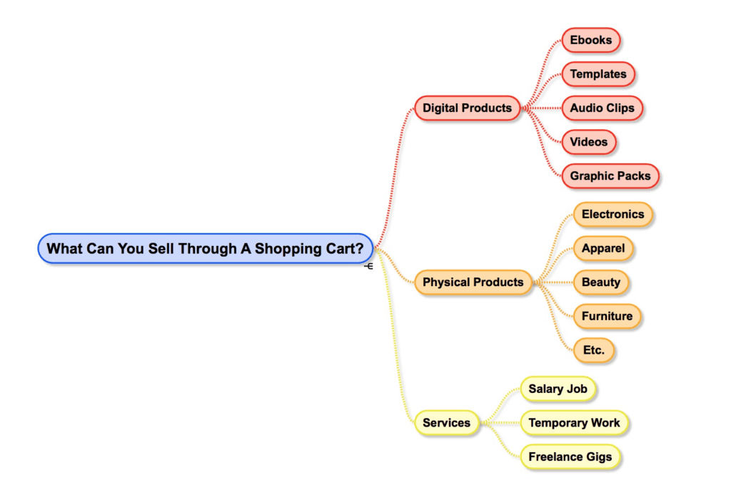 Typical Use Cases For Shopping Carts