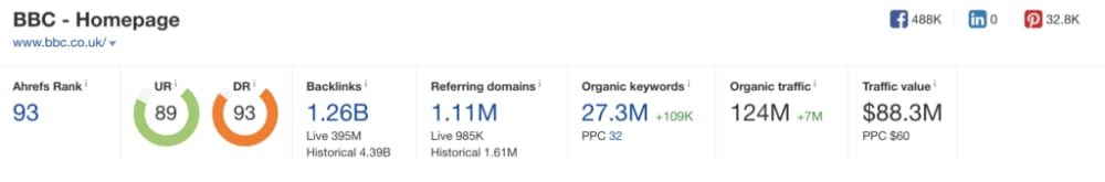BBC - Domain Rating of a large site