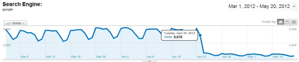 Google Penguin search traffic update