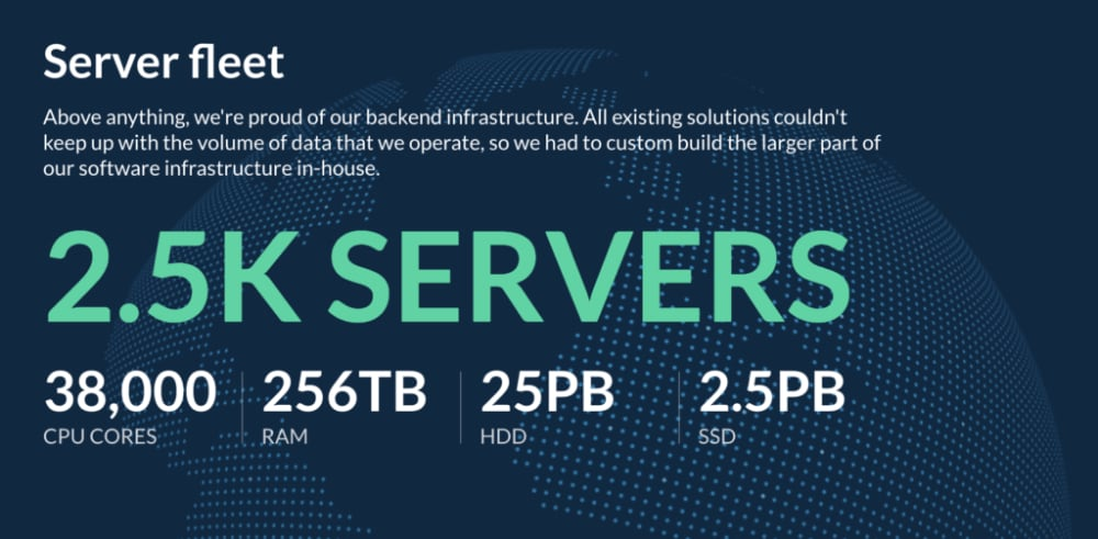 The number of servers and CPU usage of Ahrefs