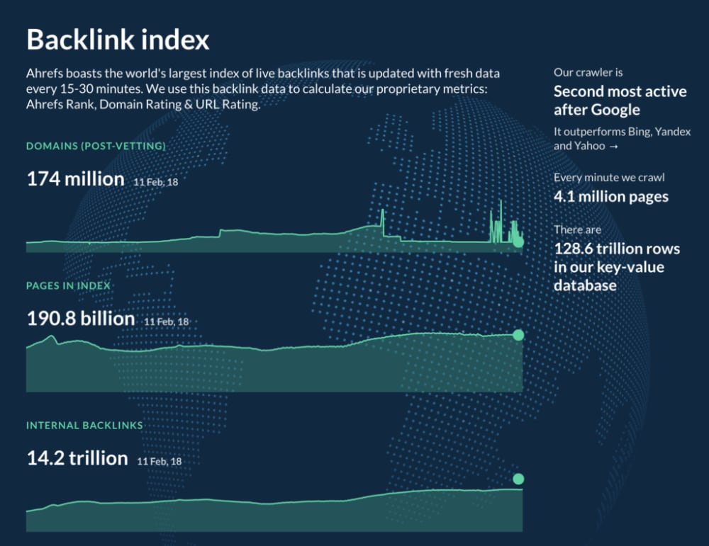 The size of the backlink index in Ahrefs