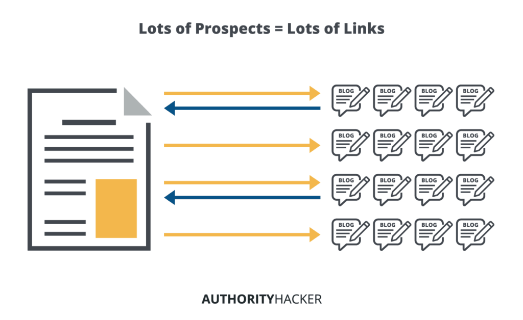 Link Building Techniques - Stop Chasing Them And Do This Insead