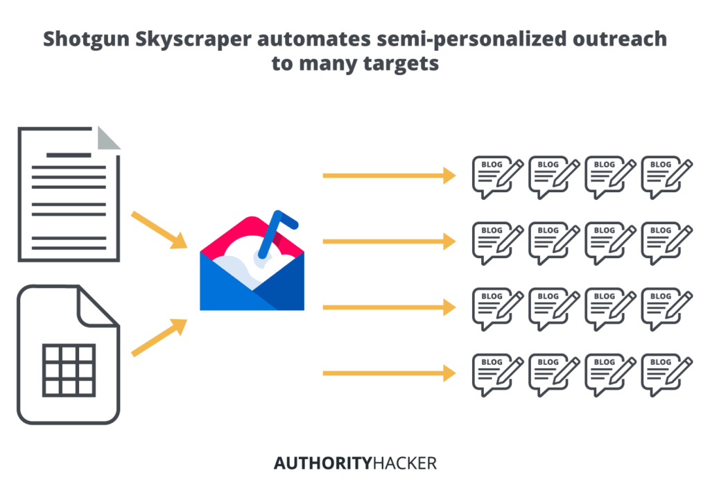 Shotgun Skyscraper Automates Semi Personalized Outreach To Many Targets