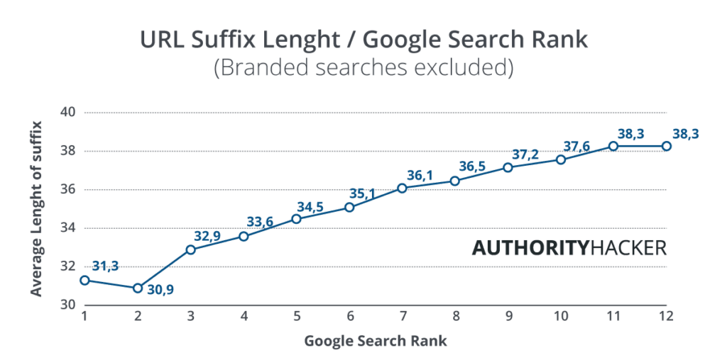 URL Suffix Length And Google Search Rank