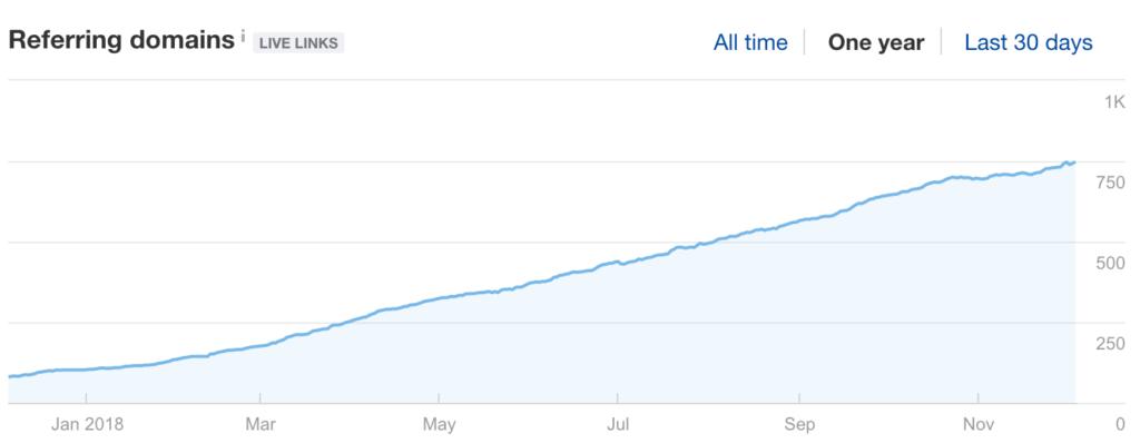 Ahrefs Referring Domains Graph