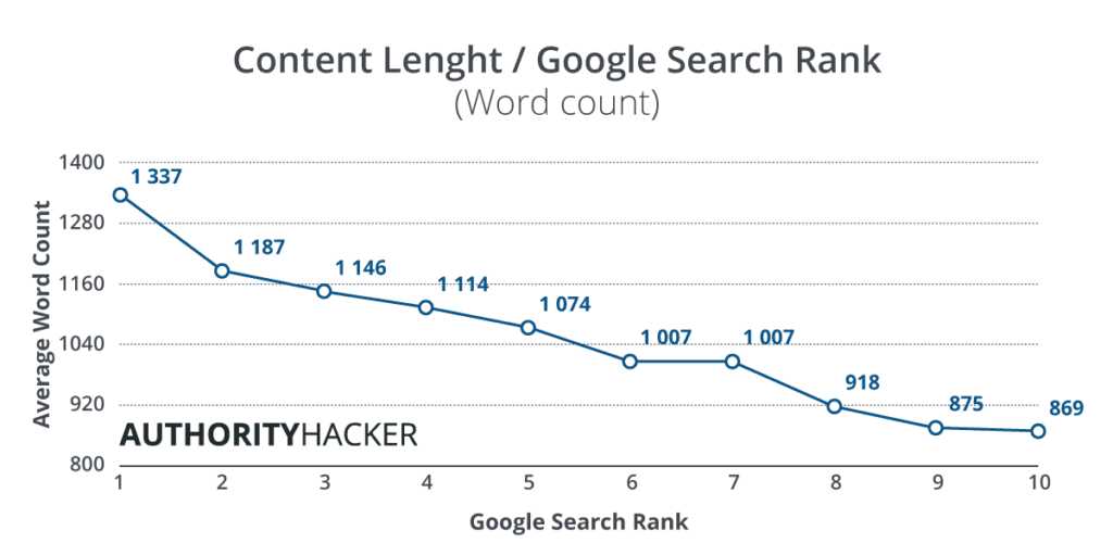 Content Length And Google Search Rank