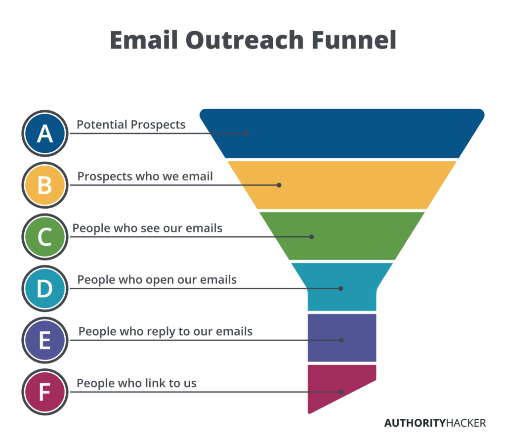 Email Outreach Funnel