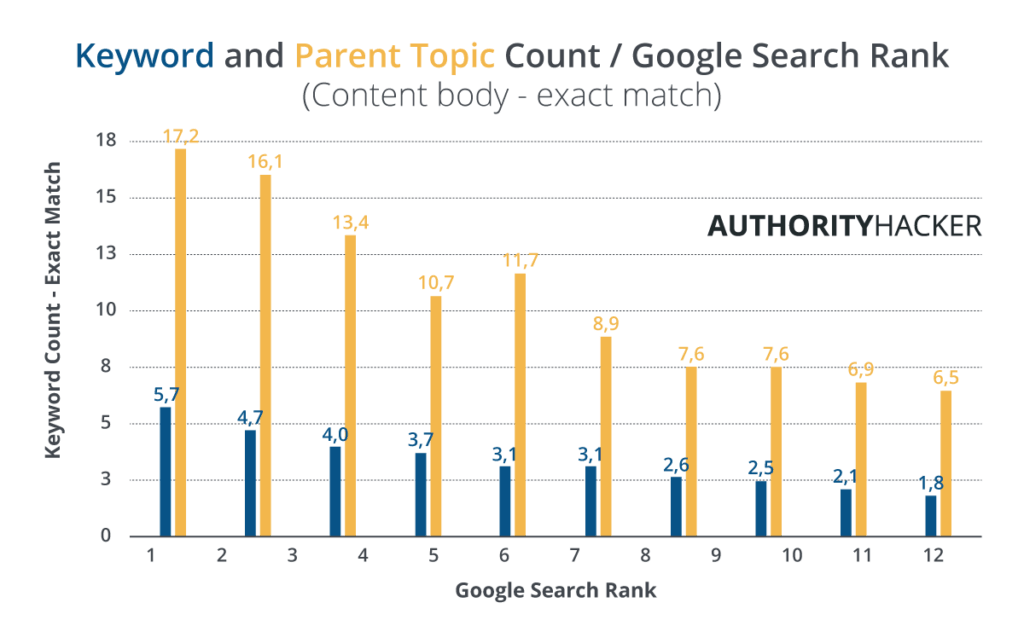 Keyword And Parent Topic Count : Google Search Rank