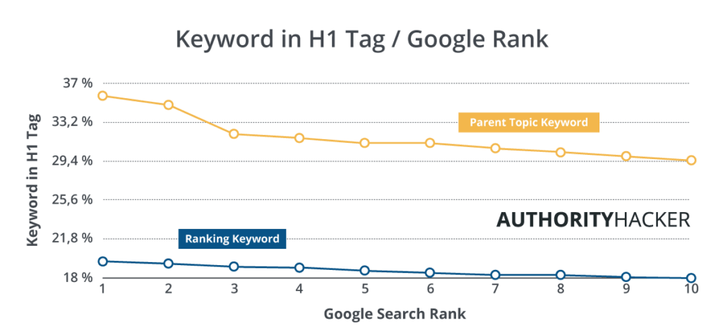 Keywords In H1 And Google Rank