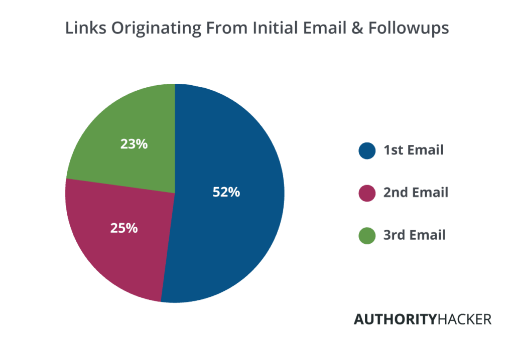 Links Originating From Inital Email & Followups