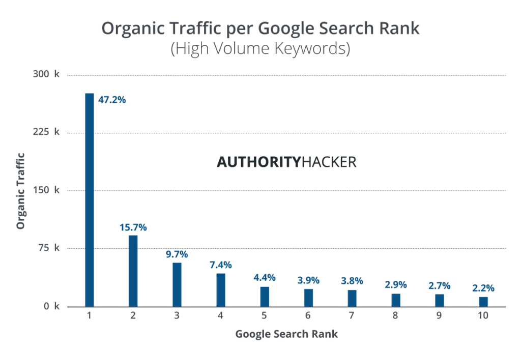 Organic Traffic Per Google Search Rank