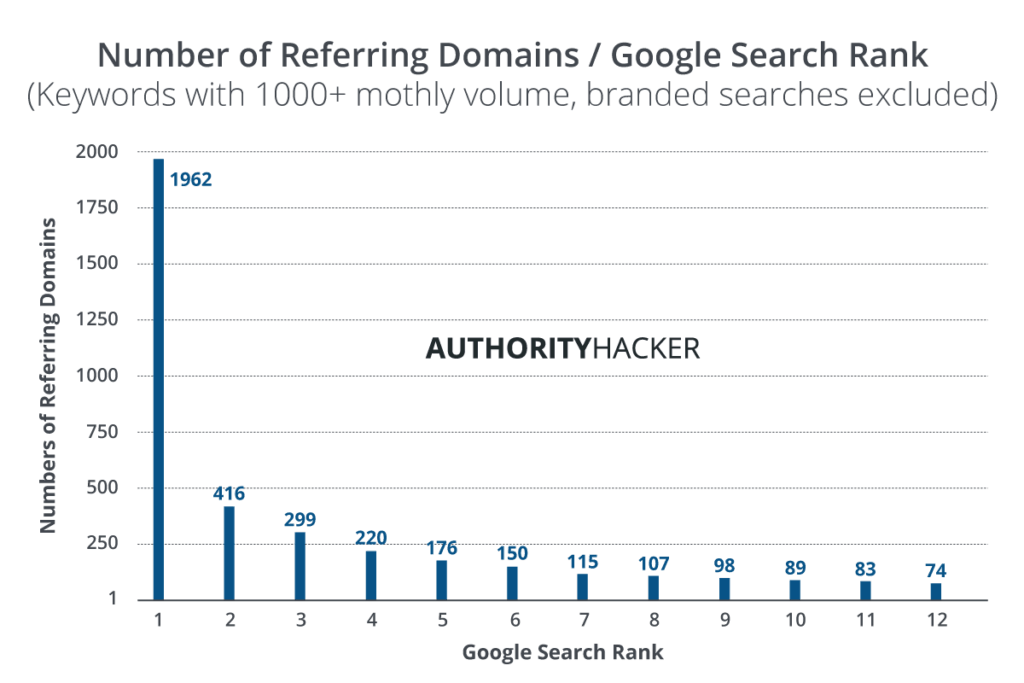 Number Of Referring Domains And Google Search Rank