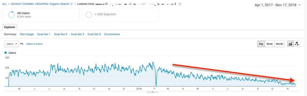 Google Analytics Organic Traffic Before Tf Idf
