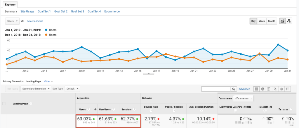 Google Analytics Organic Traffic Bump