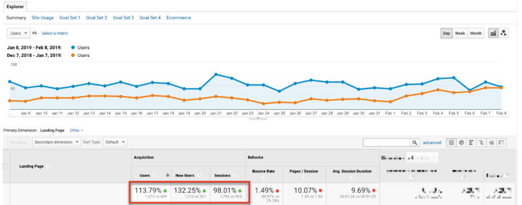 Google Analytics Organic Traffic Tf Ids Results