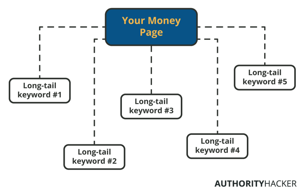 Pagina denaro e parole chiave coda lunga
