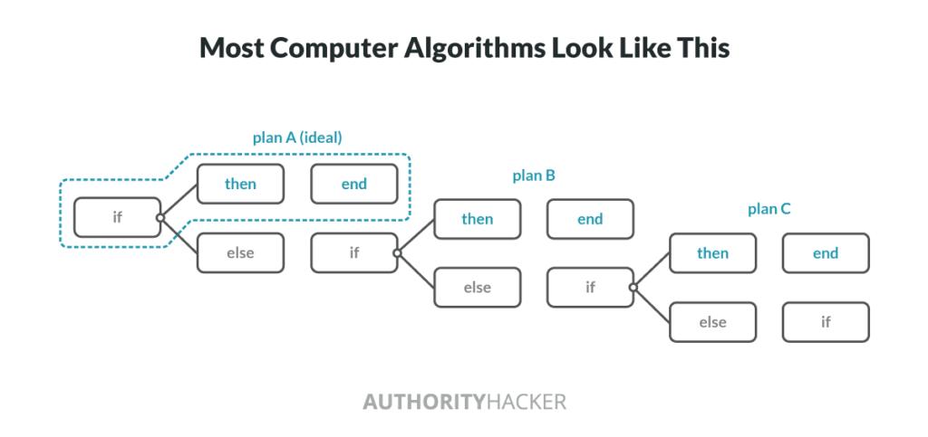 Algoritmi informatici