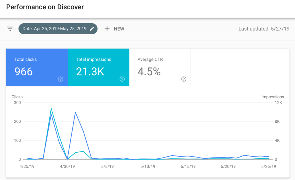 Rapporto di Google Discover
