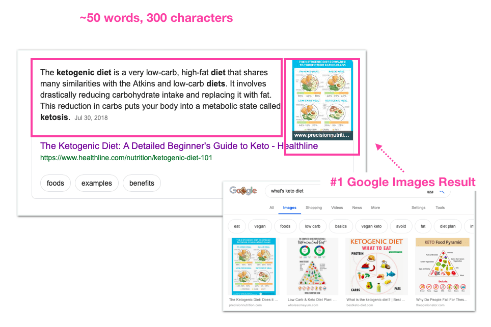 Ketogenic Diet Featured Snippet