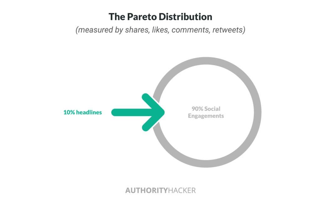 Distribuzione di Pareto per i titoli
