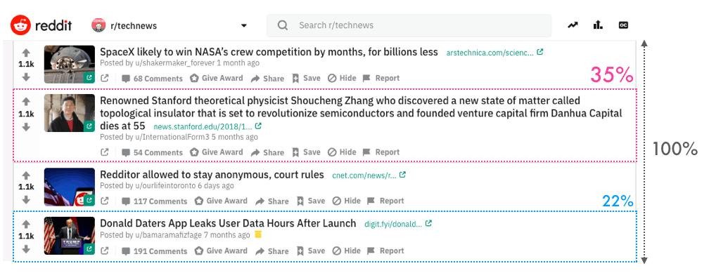 Lunghezza titoli Reddit