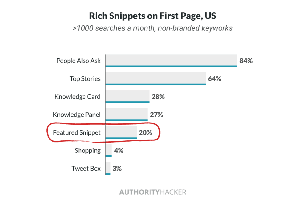 Rich Snippets On First Page