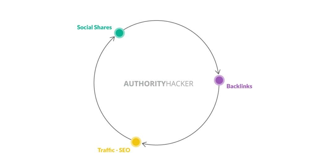 Azioni sociali, backlink e traffico