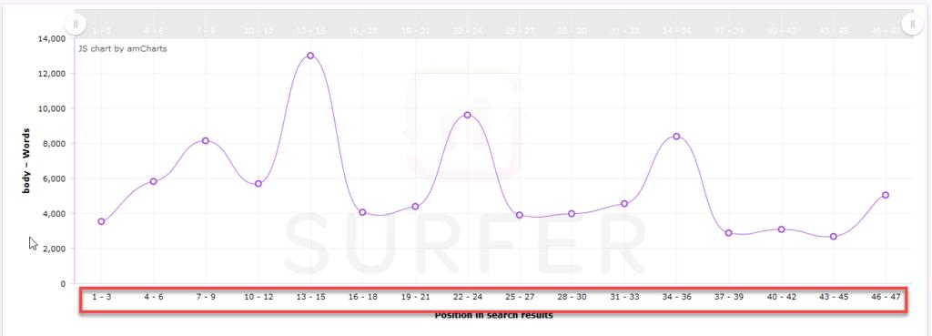 Surferseo Comparative Data