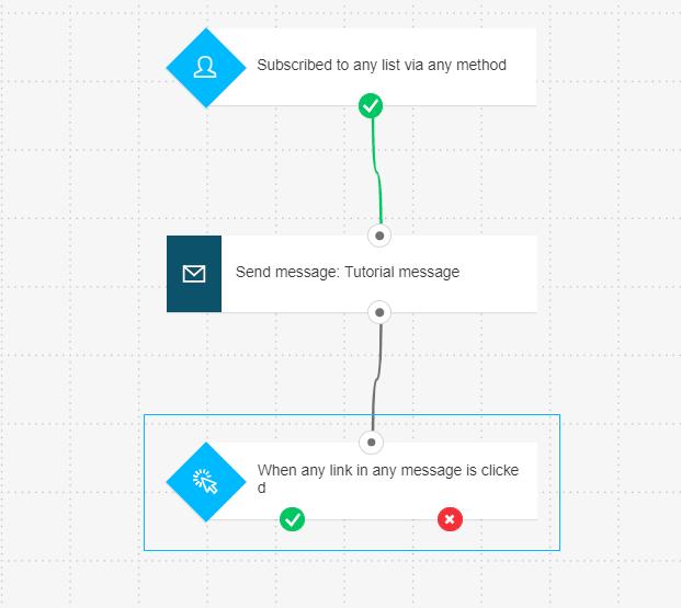 GetResponse Automation Workflow