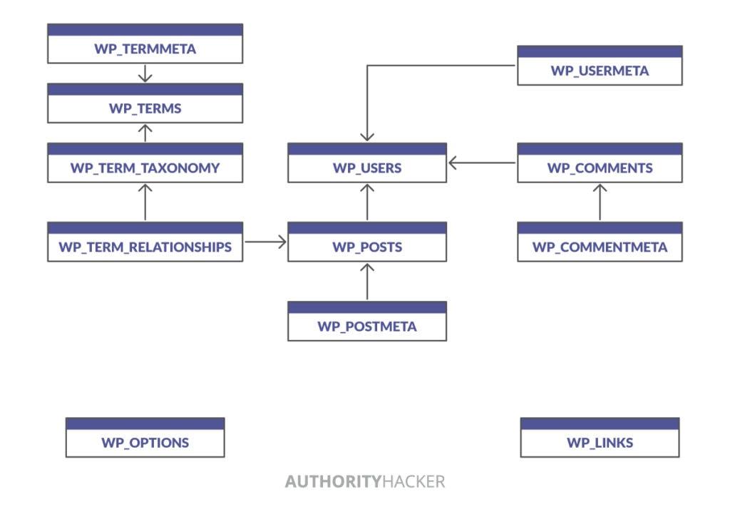 How Wp Database Works