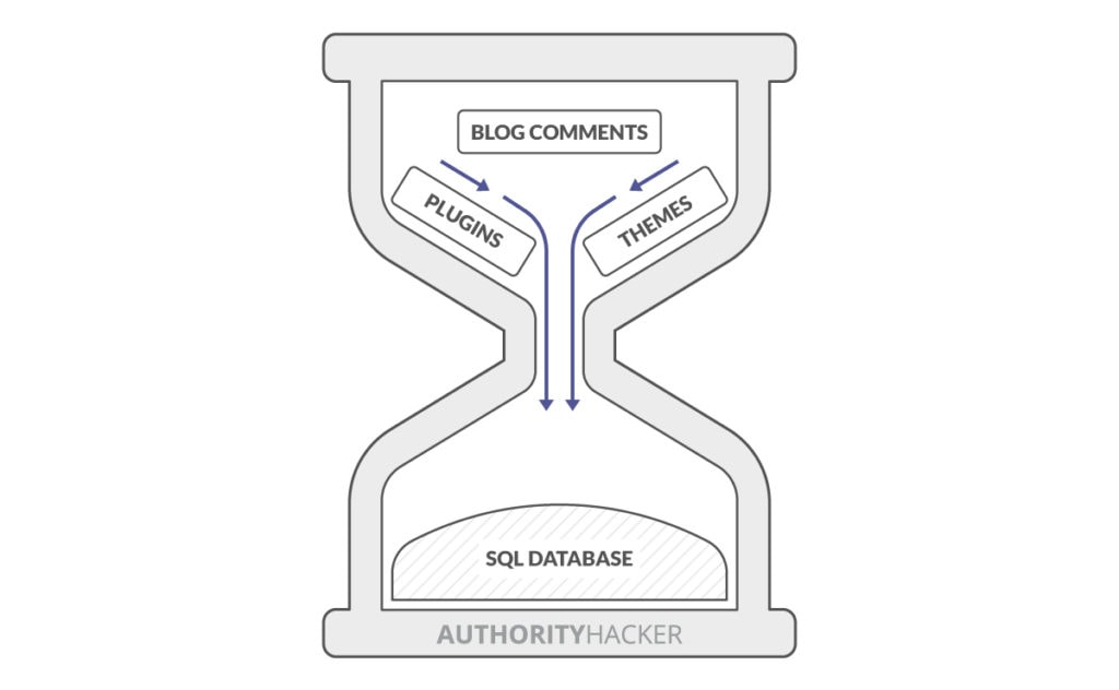 What Is Sql Database