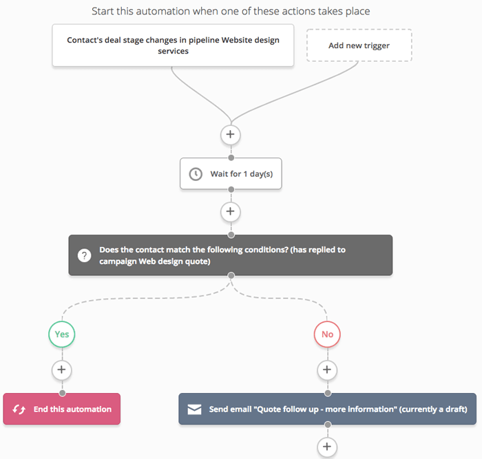 Activecampaign Automation Workflow Example