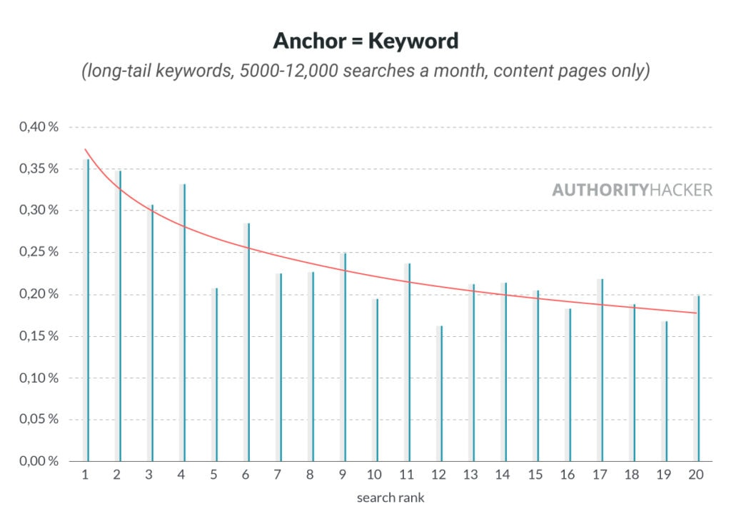 Anchor = Keyword