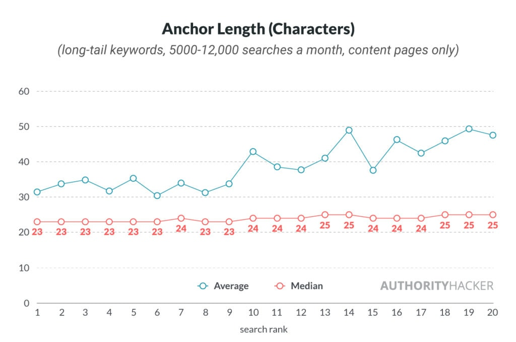 Anchor Length (characters)