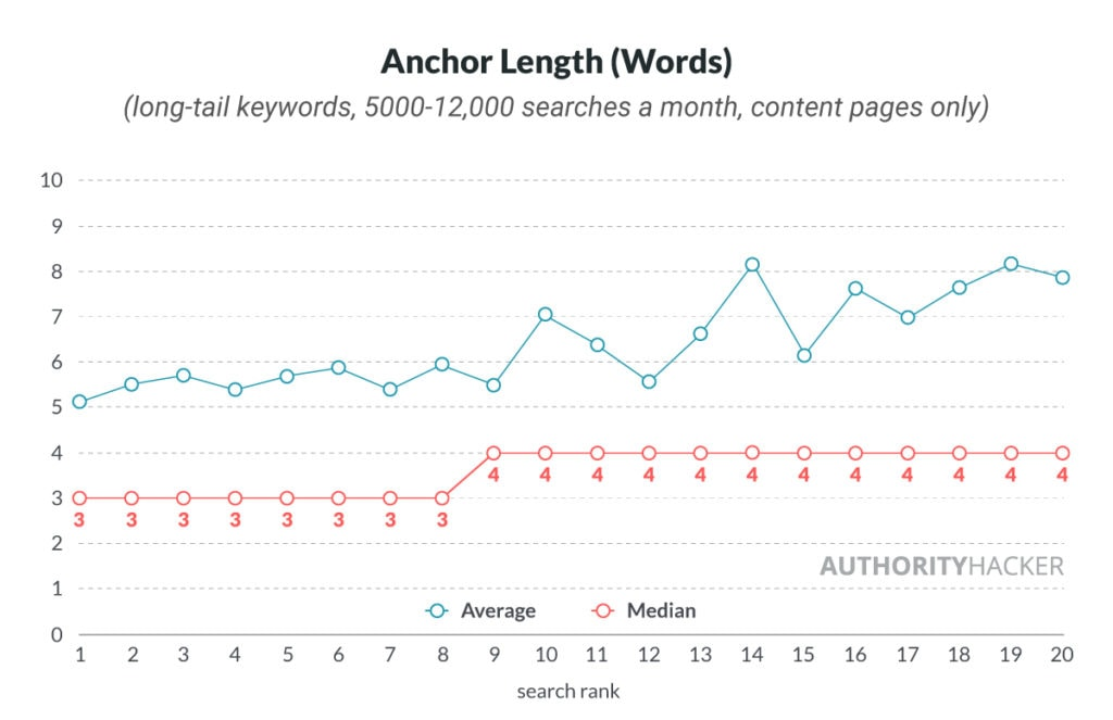 Anchor Length (words)