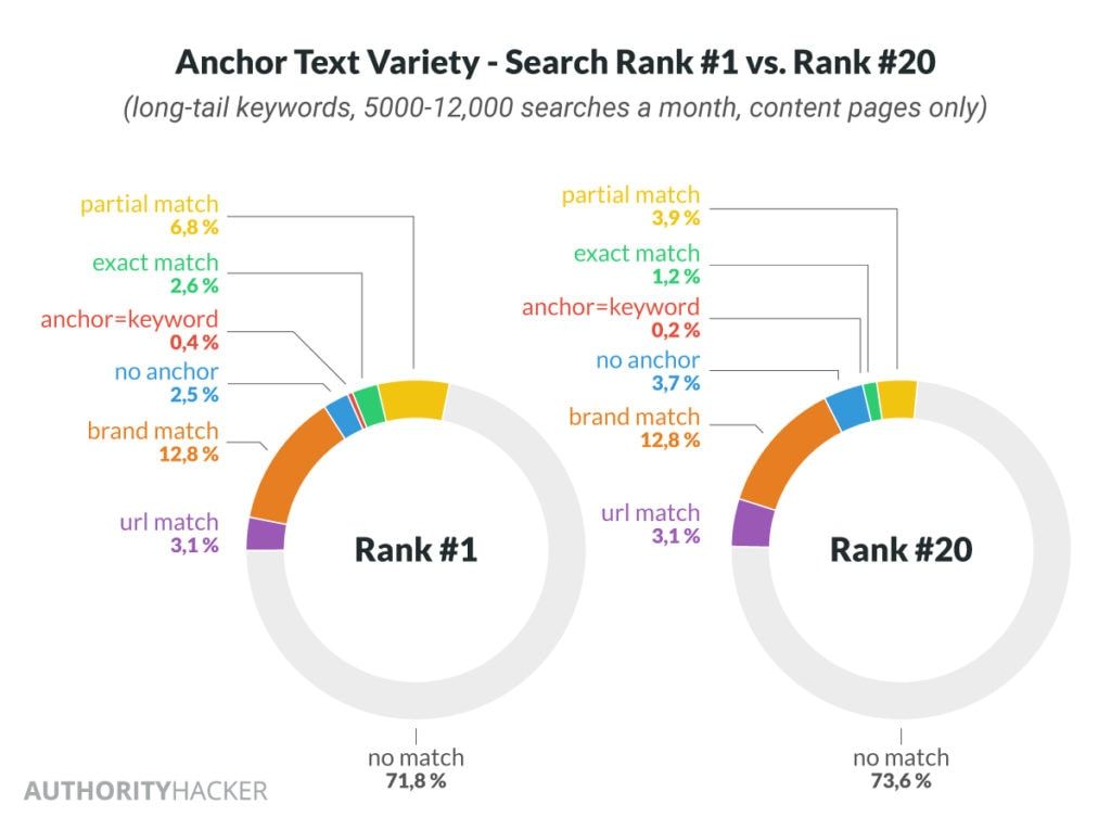 anchor text variety - search rank 1 vs search rank 20
