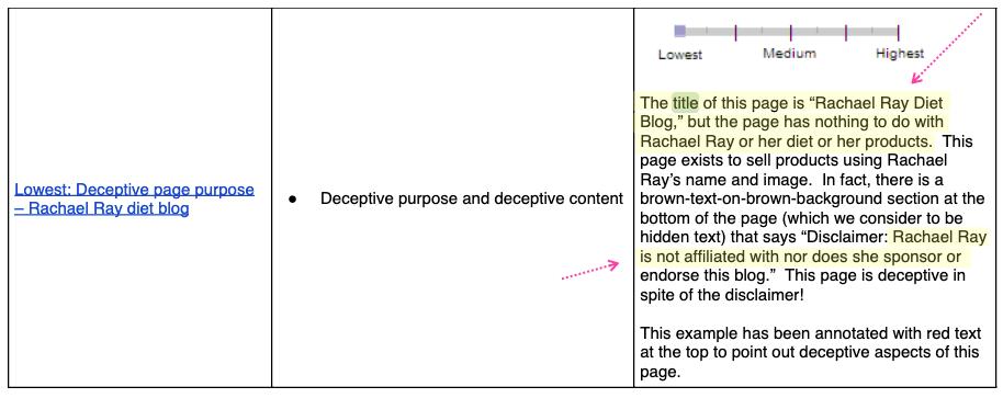 Scopo ingannevole ed esempio di contenuto ingannevole
