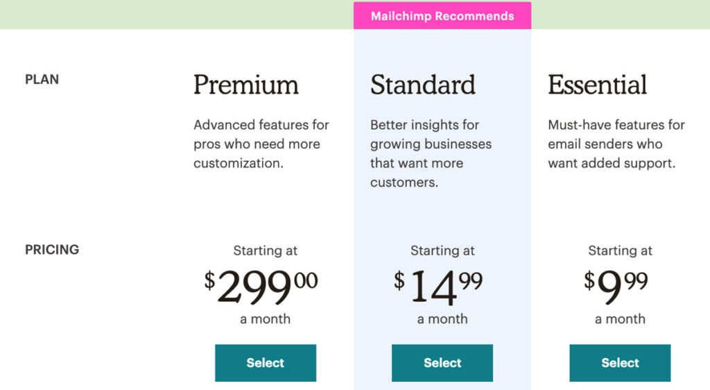 Mailchimp Pricing Options