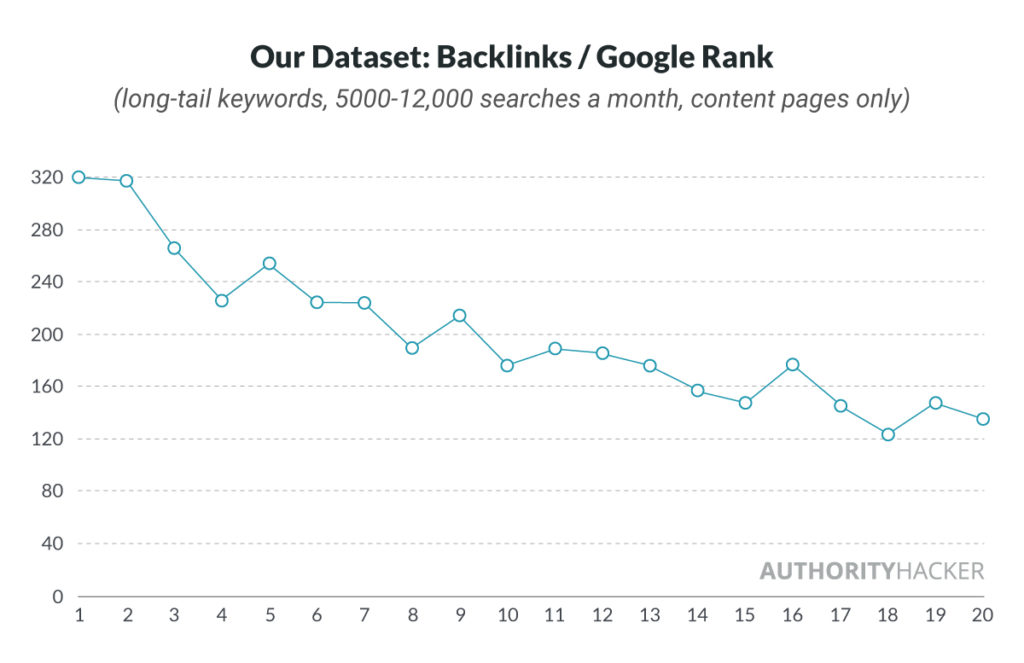 Our Dataset, Backlinks Per Google Rank