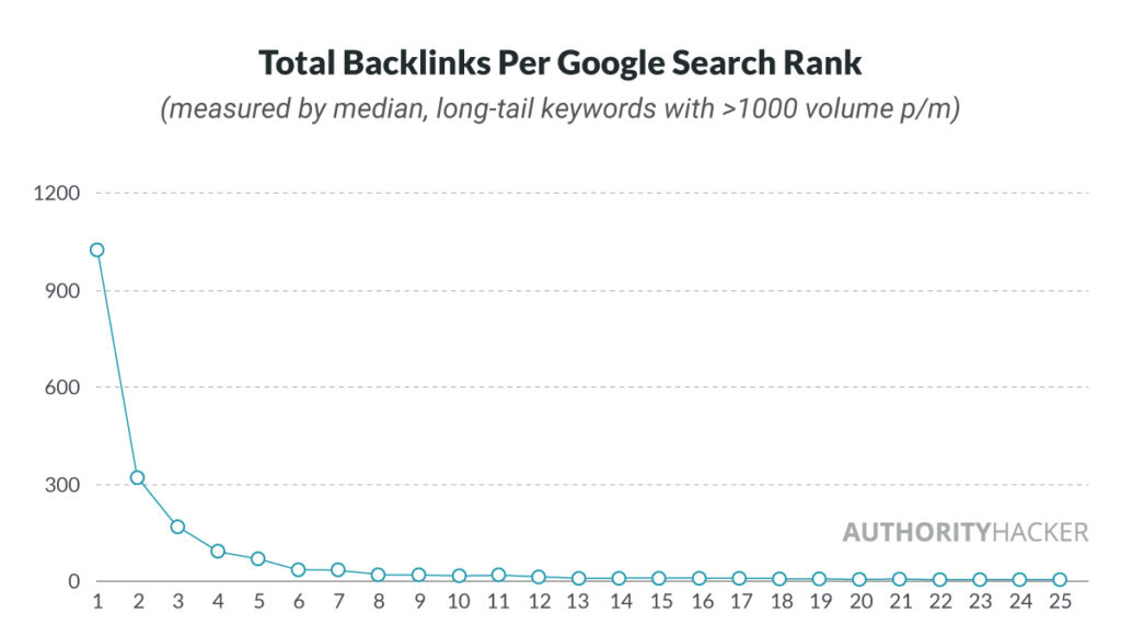 Total Backlinks Per Google Search Rank