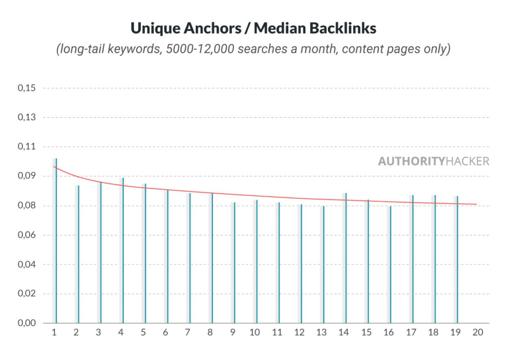 Unique Anchors / Median Backlinks