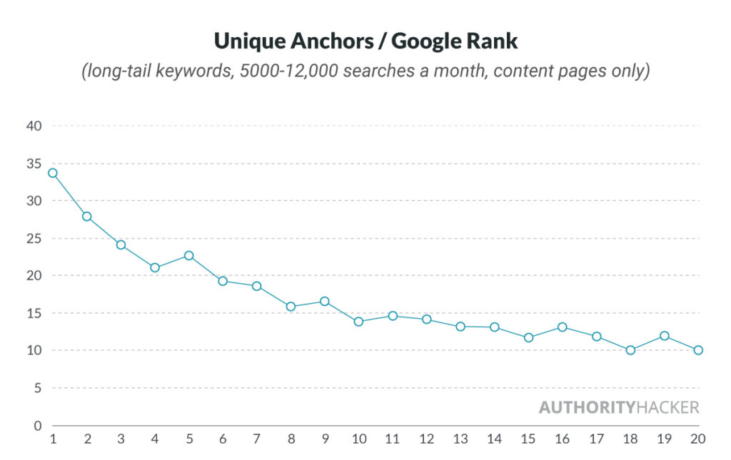 Unique Anchors Per Google Rank