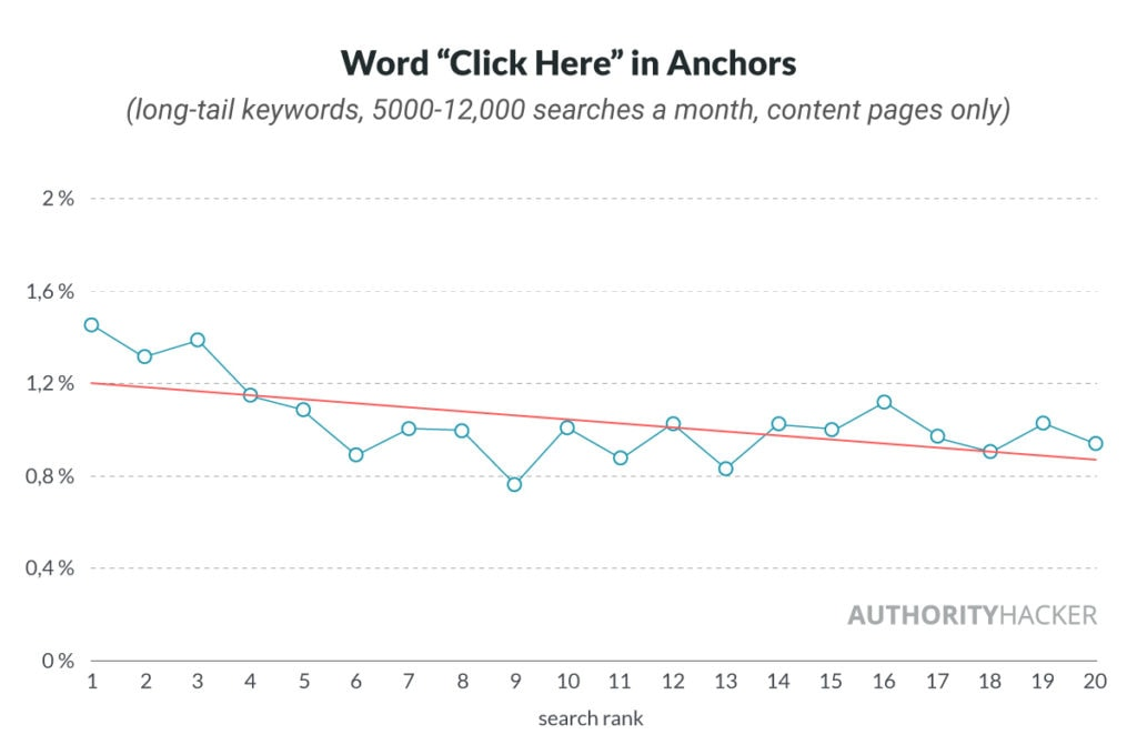 Word Click Here In Anchors