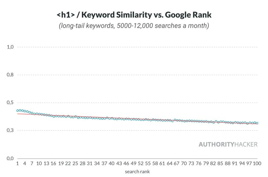: Somiglianza delle parole chiave rispetto al ranking di Google