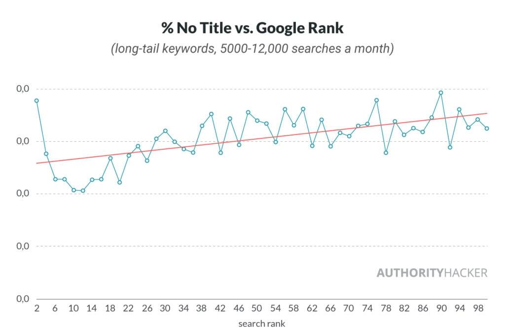 % Nessun titolo rispetto a Google Rank
